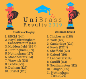 Durham University brass band UniBrass