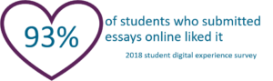 93% of students who submitted essays online liked it - 2018 survey