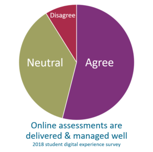 Only 9% in 2018 student survey disagreed that online assessments are delivered & managed well