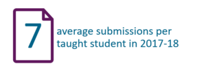 7 average submissions per taught student in 2017-18