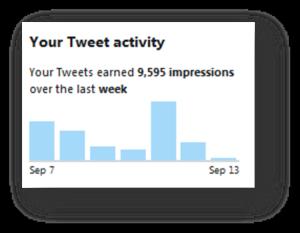 Sample tweet activity bar chart