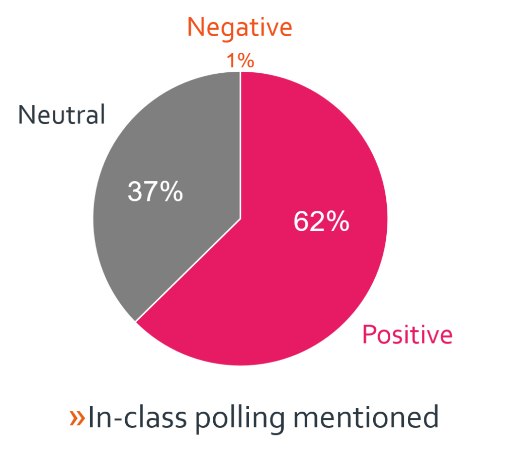 Of those who did mention polling, 62% positive, 37% neutral, 1% negative