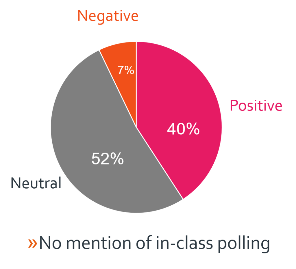 Of those who didn't mention in-class polling, attitude was: 40% positive, 52% neutral, 7% negative